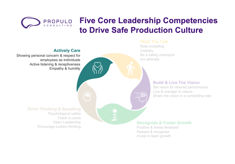 Safe Production Leadership Competency Series: Active Caring Safety Culture