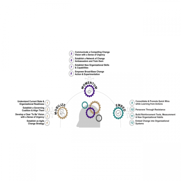 Change Model by propulo consulting