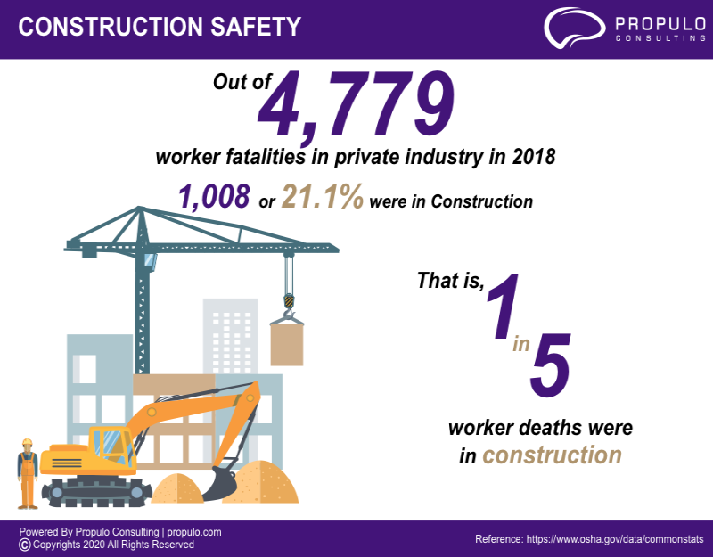 construction safety Infographics by propulo consulting