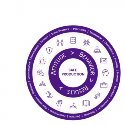 safe production model by Propulo