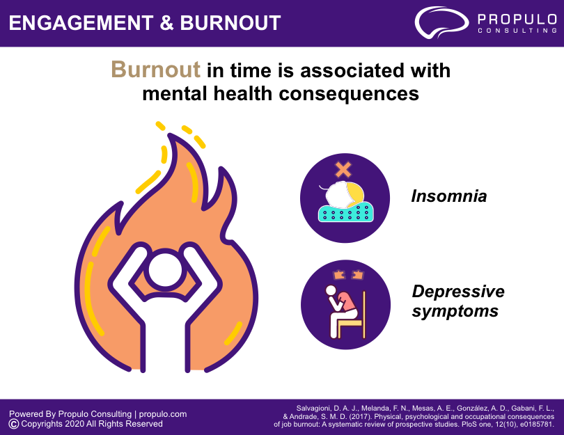 Engagement & Burnout Infographics by propulo consulting