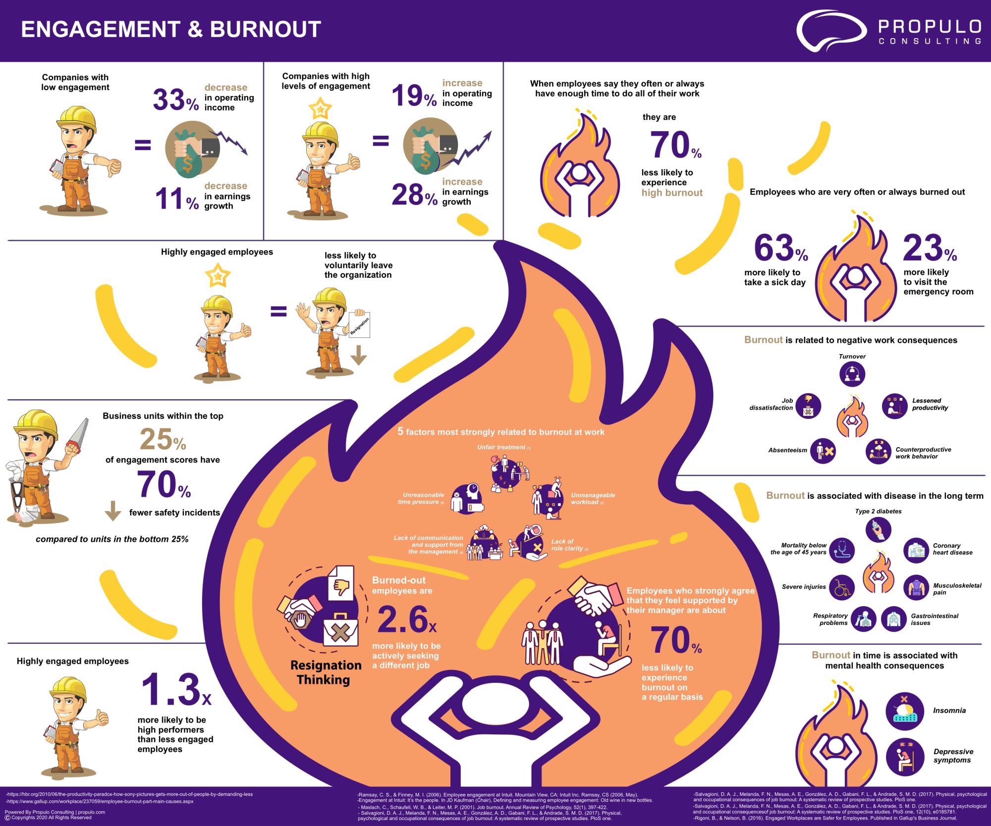 Burnout Infographics