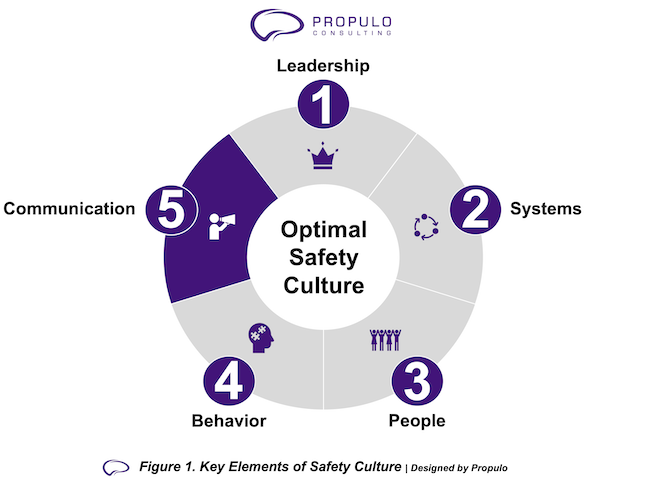 Optimal Safety Culture model by Propulo Consulting - Communication