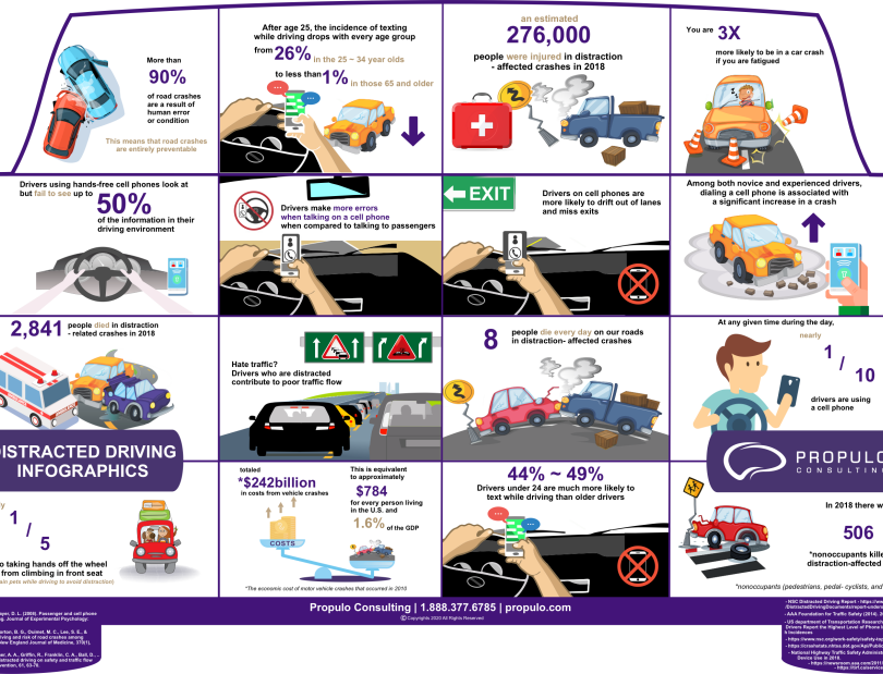 distracted driving Infographics by propulo consulting