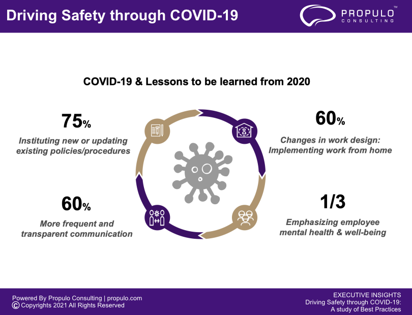 EXECUTIVE INSIGHTS Driving Safety through COVID-19: A study of Best Practices