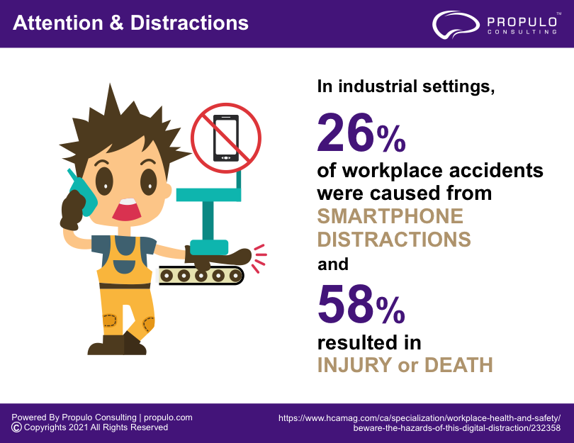 Infographics Series on Attention & Distraction powered by Propulo Consulting